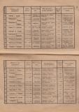 """Алманах на гимназия """"Йосиф Броз Тито"""", 1946/47,стр. 52-53, Цариброд"""
