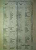 1881-в а г., статистически данни за околия Цариброд