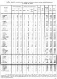 1905-та г., статистически данни за Цариброд, окръг София