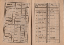 """Алманах на гимназия """"Йосиф Броз Тито"""", 1946/47,стр. 8-9, Цариброд"""