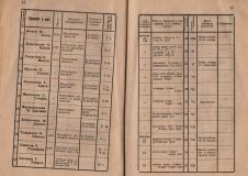 """Алманах на гимназия """"Йосиф Броз Тито"""", 1946/47,стр. 10-11, Цариброд"""