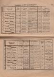 """Алманах на гимназия """"Йосиф Броз Тито"""", 1946/47,стр. 50-51, Цариброд"""
