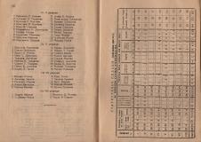 """Алманах на гимназия """"Йосиф Броз Тито"""", 1946/47,стр. 56-57, Цариброд"""