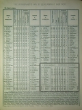1920-та г., статистически данни за околия Цариброд, стр. 1