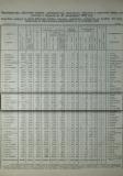 1920-та г., статистически данни за околия Цариброд, стр. 3